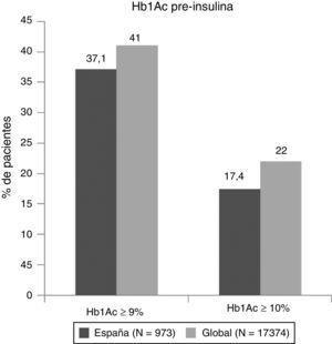 Control glucémico previo a la insulinización.
