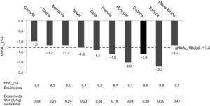Control glucémico, resultados obtenidos por países. ΔHbA1c: cambio medio entre pre-insulinización y visita final.