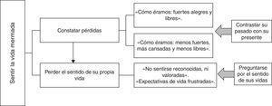 Relaciones entre las categorías y subcategorías.