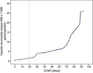 Tasa de incidencia acumulada de infarto agudo de miocardio en un horizonte temporal de 100 años de exposición al tabaquismo valorada con la escala ETAP.