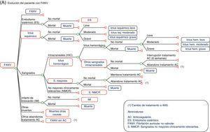 Modelo económico de Markov de la prevención del ictus en pacientes con FANV. Los pacientes que pasan al estado FANV sin AC, regresan al esquema (A). Los pacientes que pasan a los estados IM o ES pueden morir a posteriori a consecuencia de esas complicaciones. (B) Evolución del paciente con ictus (isquémico o hemorrágico).