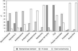 Frecuencia de prescripción de los diferentes tratamientos para el insomnio.