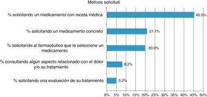 Distribución porcentual de los motivos de solicitud de asistencia farmacéutica en dolor leve-moderado.