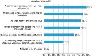 Indicadores de proceso del servicio de dispensación verificados por los farmacéuticos.