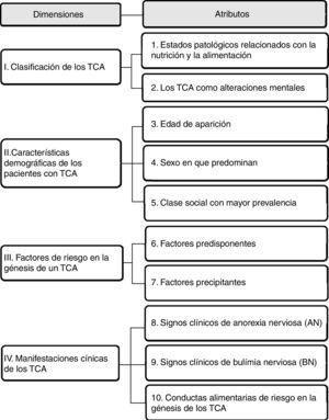 Dimensiones identificadas y atributos seleccionados del marco competencial y programas de estudio de las asignaturas de nutrición.