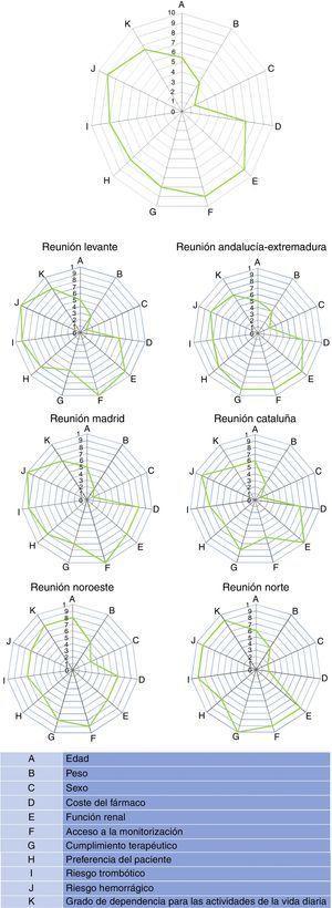Spider maps globales de las puntuaciones (valores medianos) otorgadas por los participantes a las distintas variables que pueden influir en la elección de un nuevo anticoagulante en pacientes con fibrilación auricular no valvular.