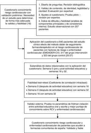 Esquema general del estudio: Fiabilidad test-retest y validez externa de un cuestionario, con validación preliminar, para valorar el conocimiento sobre riesgo cardiovascular y enfermedad cardiovascular.