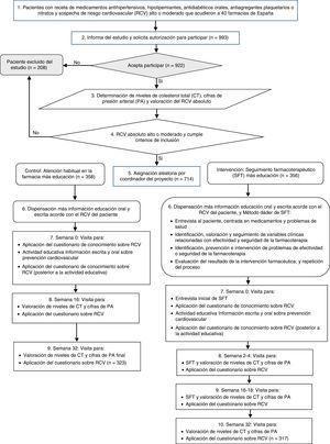 Esquema general del flujo de pacientes y proceso en el EMDADER-CV, enfatizando la valoración del conocimiento sobre el riesgo cardiovascular. Fuente: Amariles25, Amariles et al.26 y Amariles et al27.