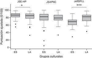 Puntuaciones globales ajustadas de los cuestionarios de empatía médica (JSE-HP), el trabajo colaborativo interprofesional (JSAPNC) y el aprendizaje médico permanente (JeffSPLL) en médicos residentes españoles (ES) y latinoamericanos (LA). * p<0,05; *** p<0,001.