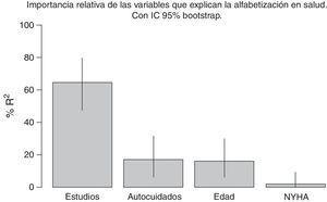 Importancia relativa de los factores del modelo explicativo. Los segmentos representan el IC 95% bootstrap. La contribución de todas las variables representa el 100%.