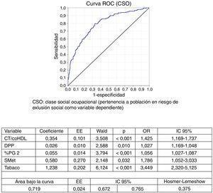 Curva ROC: variables predictivas sobre la pertenencia a la clase social ocupacional «Población en riesgo de exclusión social».