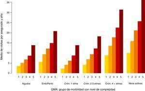 Media de visitas en atención primaria por paciente y año según GMA: población asignada ICS 2012.