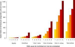 Gasto medio en farmacia por paciente y año según GMA: población asignada ICS 2012.