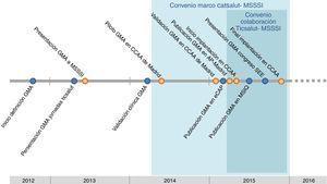 Cronograma con el desarrollo y evolución de los GMA.