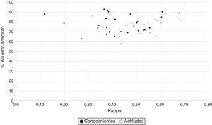 Evaluación de la estabilidad de ítem (test-retest).