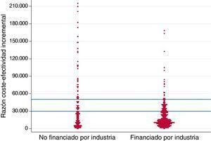 Gráfico de puntos (dots-plot) de razones coste-efectividad incremental y fuente de financiación de los estudios. Cada punto representa una razón coste-efectividad incremental expresada en euros (€) por años de vida ajustados por calidad (AVAC) ganados. Las líneas horizontales (en azul) representan dos umbrales hipotéticos de disposición a pagar (30.000 y 50.000€/AVAC, respectivamente).