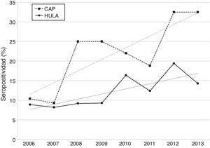 Evolución anual de la seropositividad a Borrelia spp., según la procedencia de las muestras.
