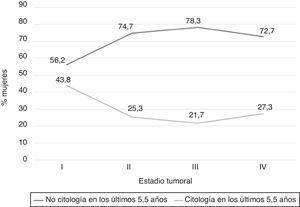 Distribución del estadio tumoral en función a la historia citológica.