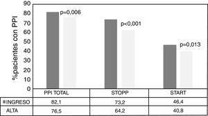 Distribución de pacientes con PPI totales y desglosado por criterios STOPP-START al ingreso y al alta