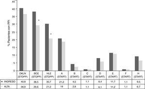 Frecuencia de pacientes con PPI según criterios STOPP agrupado por procesos clínicos y según criterios START por sistemas fisiológicos al ingreso y al alta * p < 0,05. STOPP: BCE: fármacos cardiovasculares, antiagregantes, anticoagulantes y ajustes renales; DKLN: fármacos del SNC, psicótropos, relacionados con las caídas, analgésicos y anticolinérgicos; HLE: fármacos musculoesqueléticos, analgésicos y ajuste renal. START: A: sistema cardiovascular; B: sistema respiratorio; C: sistema nervioso central y ojos; D: sistema gastrointestinal; E: sistema musculoesquelético; F: sistema endocrino; H: analgésico.