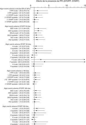 Asociación entre tener al menos una PPI al alta de agrupaciones de criterios STOPP-START y sufrir algún evento adverso de manera global. STOPP. BCE: fármacos cardiovasculares, antiagregantes, anticoagulantes y ajustes renales&#59; DKLN: fármacos del SNC, psicótropos, relacionados con las caídas, analgésicos y anticolinérgicos&#59; HLE: fármacos musculoesqueléticos, analgésicos y ajuste renal. START. A: sistema cardiovascular&#59; B: sistema respiratorio&#59; C: sistema nervioso central y ojos&#59; D: sistema gastrointestinal&#59; E: sistema musculoesquelético&#59; F: sistema endocrino&#59; H: analgésico. Ajustado por escala ISAR.
