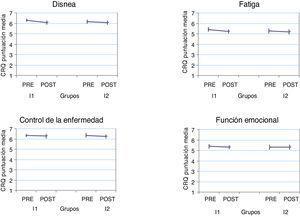 Evolución de las dimensiones en la calidad de vida del Cuestionario de la enfermedad respiratoria crónica (CRQ) por grupo de estudio. Los resultados del CRQ (escala 1-7) se presentan como media e intervalo de confianza del 95%. Todas las diferencias pre-post no son significativas excepto para la disnea en el grupo I1 (p=0,016). CRQ: cuestionario de la enfermedad respiratoria crónica; I1: grupo intervención 1; I2: grupo intervención 2; POST: evaluación final; PRE: evaluación inicial.