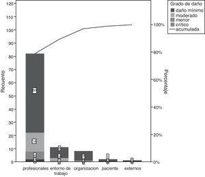 Relación entre los factores contribuyentes y el grado de daño mediante pilas agrupadas.