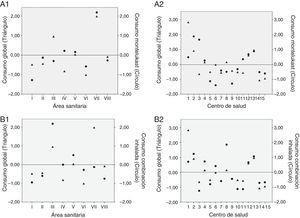 Variabilidad en el consumo (puntuaciones Z) de: A)Montelukast; 1: por área sanitaria (I-VIII), 2: por centro de salud (1-15) en el áreaV. B)Combinaciones inhaladas; 1: por área sanitaria (I-VIII), 2: por centro de salud (1-15) en el área)V. Consumo global: consumo de todos los grupos de fármacos incluidos en el estudio.