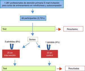Esquema general del estudio: ECA de intervención de entrenamiento en mindfulness.