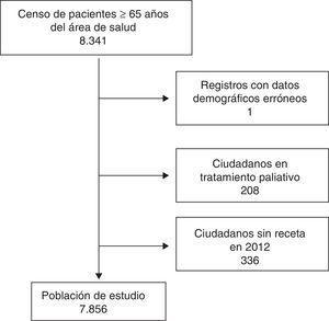 Esquema general del estudio: Estudio observacional retrospectivo para comparar la detección de prescripción potencialmente inadecuada (PPI) con el uso de los criterios de Beers, en su versión original y en su adaptación española.