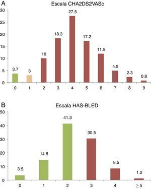 Porcentaje de pacientes según: A. Puntuación de riesgo trombótico CHA2DS2-VASc. B. Puntuación de riesgo hemorrágico escala HAS-BLED.