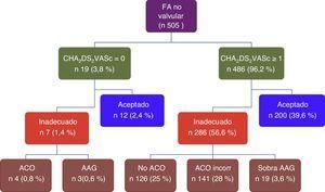 Manejo antitrombótico de los pacientes con fibrilación auricular no valvular en el registro AFINVA. AAG: tratamiento antiagregante; ACO: anticoagulación oral; ACO incorr: control incorrecto de la anticoagulación oral; FA: fibrilación auricular.