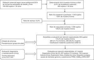 Esquema general del estudio: diagrama de flujo que describe los pacientes incluidos en el estudio.