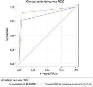 Curva ROC de exactitud diagnóstica de vejiga hiperactiva (VH) según el cuestionario Overactive Bladder Awareness Tool (OAB-V3), de forma aislada y teniendo en cuenta molestias y actitudes de afrontamiento (área bajo la curva de 0,8669 y 0,9197, respectivamente; Z test, p=0,0002).