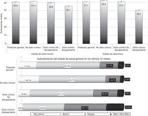 Dolor crónico discapacitante y estado de salud. Los valores de los intervalos de confianza, coeficientes de variación y pruebas estadísticas se encuentran disponibles en las tablas 1 y 2 del material suplementario.