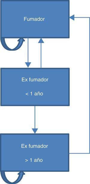Estructura del modelo de Markov.