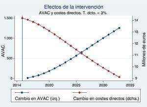 Cambio en costes directos (2014 €) y en AVAC.