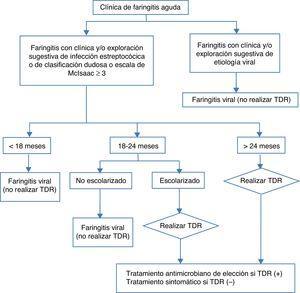 Algoritmo de manejo de la faringitis en el niño. TDR: técnicas de diagnóstico rápido.