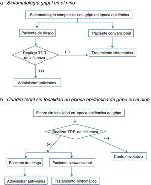 Algoritmo de manejo de la infección gripal en el niño: a) sintomatología gripal en el niño; b) cuadro febril sin focalidad en época epidémica de gripe en el niño. TDR: técnicas de diagnóstico rápido.