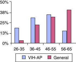 Comparación de la distribución por grupos de edad (años) de los médicos participantes en el estudio VIH-AP con la de médicos de los centros de atención primaria españoles según datos de la Organización Médica Colegial.