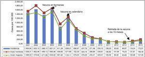 Incidencia de varicela por sexo. Red de Médicos Centinela. Comunidad de Madrid. Años 2001-2015.