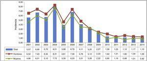 Incidencia de ingresos por varicela global y por sexo. Conjunto Mínimo Básico de Datos (CMBD). Comunidad de Madrid. Años 2001-2014.