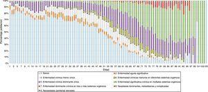 Distribución de la población por morbilidad y edad según estratificación CRG. Remarcado: la población del CRG4 «enfermedades crónicas menores en diferentes sistemas orgánicos», a partir de la cual se considera población con multimorbilidad.CRG: Clinical Risk Group.