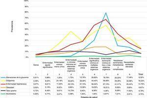 Prevalencia de los FRCV por estados de salud CRG en la población de la ZBS.CRG: Clinical Risk Group; FRCV: factores de riesgo cardiovascular; ZBS: Zona Básica de Salud.