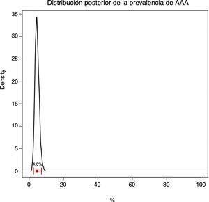 Distribución posterior de la prevalencia de AAA.
