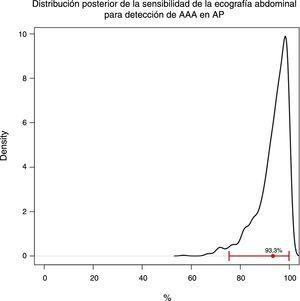 Distribución posterior de la sensibilidad de la ecografía abdominal para detección de AAA en AP.