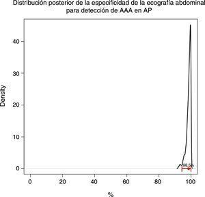 Distribución posterior de la especificidad de la ecografía abdominal para detección de AAA en AP.