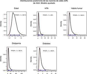 Distribuciones posteriores de la razones de odds (OR) de AAA. Modelo ajustado.
