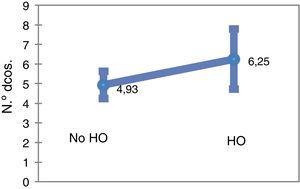 Medias del número de diagnósticos de los pacientes sin hipotensión ortostática (HO) y con hipotensión ortostática.