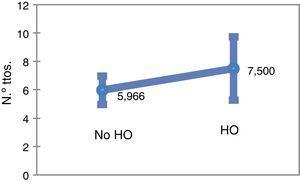 Medias del número de tratamientos de los pacientes sin hipotensión ortostática (HO) y con hipotensión ortostática.